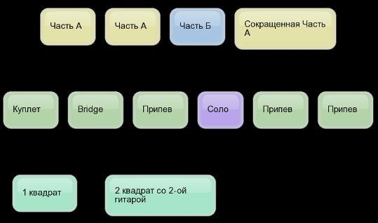Структура песни